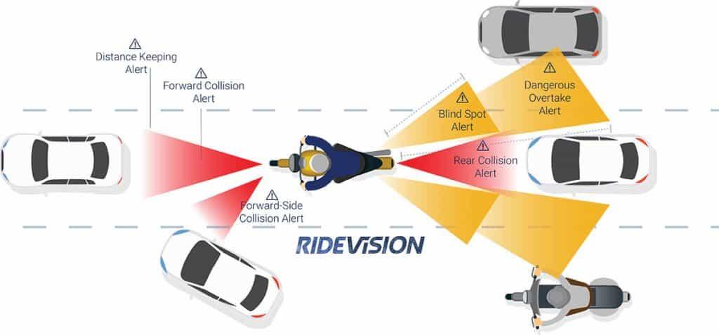 Ride Vision Alerts India Spark Minda